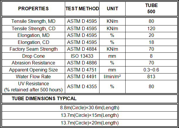 TUBE 500 data sheet